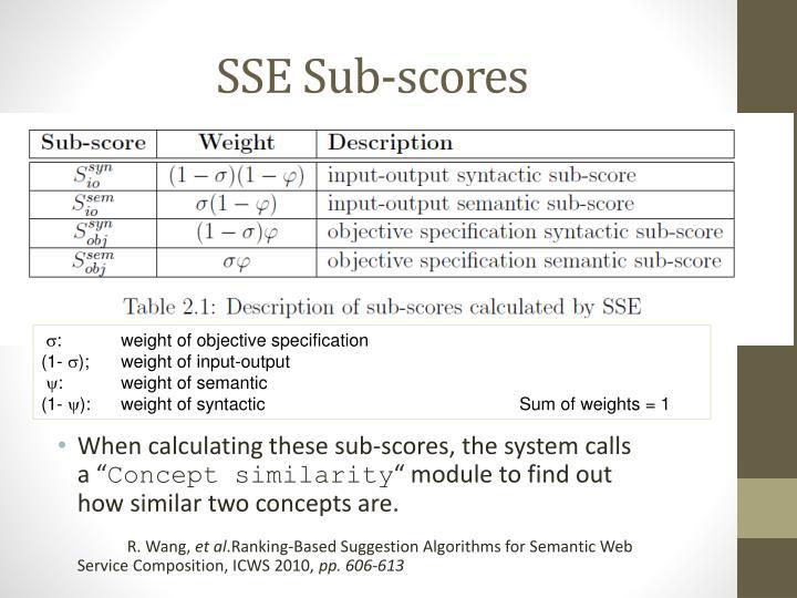SSE Sub-scores