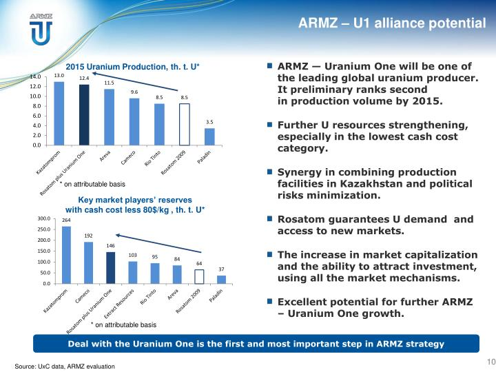 ARMZ – U1 alliance potential