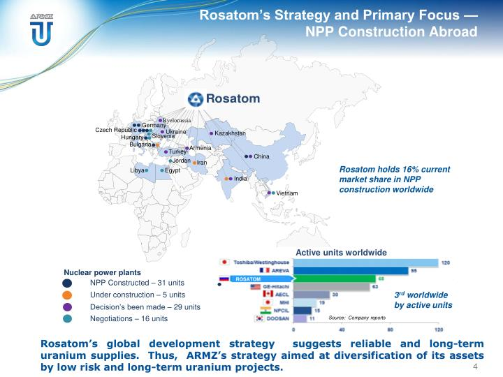 Rosatom's Strategy and Primary Focus —