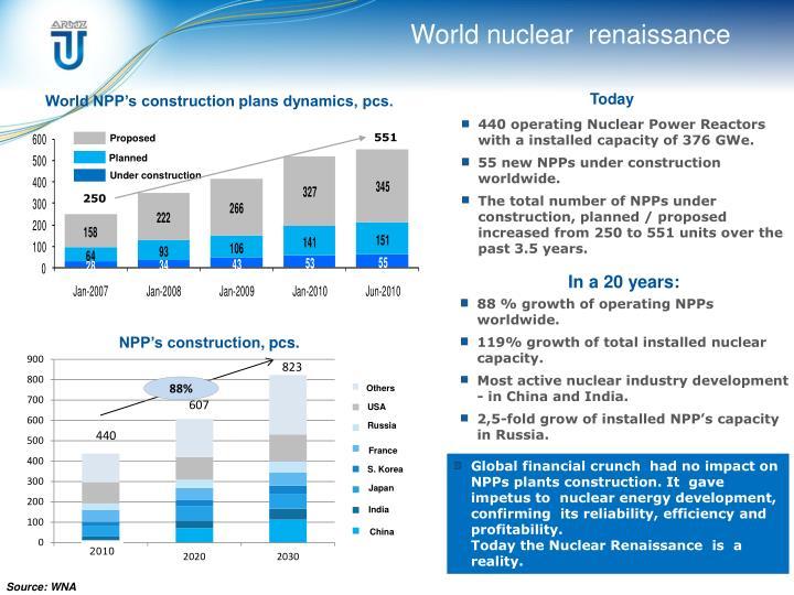 World nuclear  renaissance