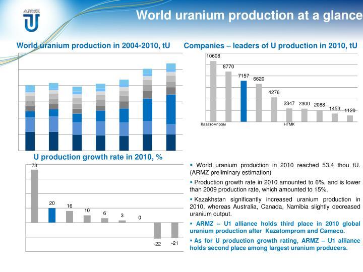 World uranium production at a glance