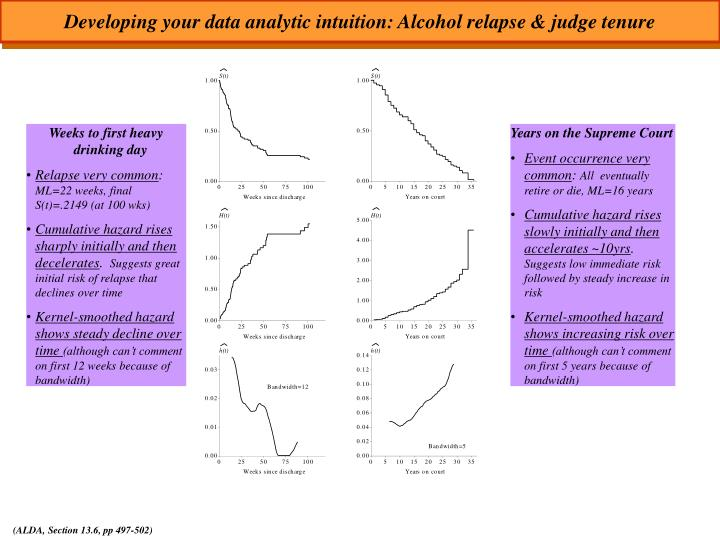 Developing your data analytic intuition: Alcohol relapse & judge tenure