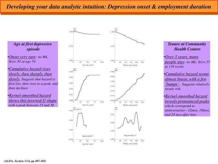 Developing your data analytic intuition: Depression onset & employment duration