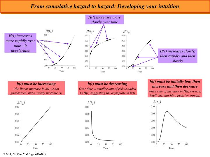 From cumulative hazard to hazard: Developing your intuition