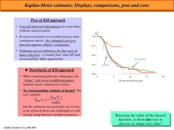 Kaplan-Meier estimates: Displays, comparisons, pros and cons