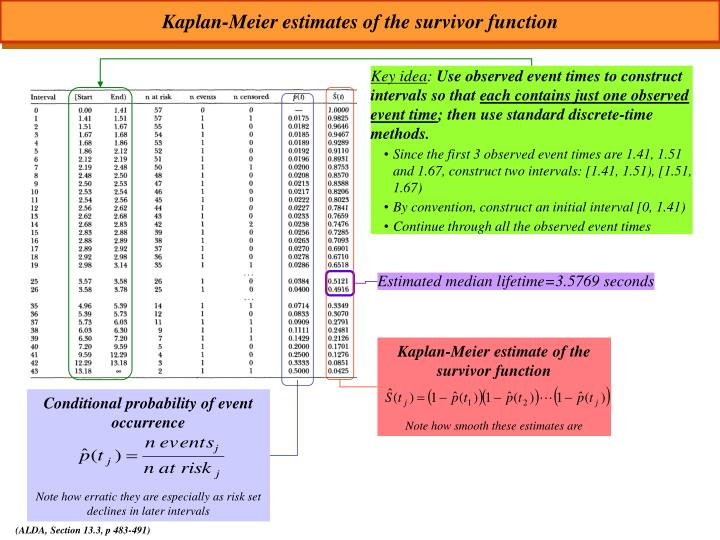 Kaplan-Meier estimates of the survivor function