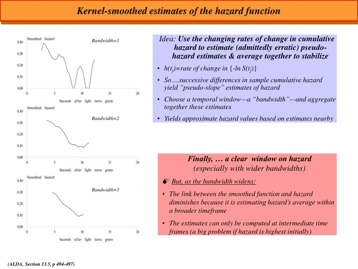 Kernel-smoothed estimates of the hazard function