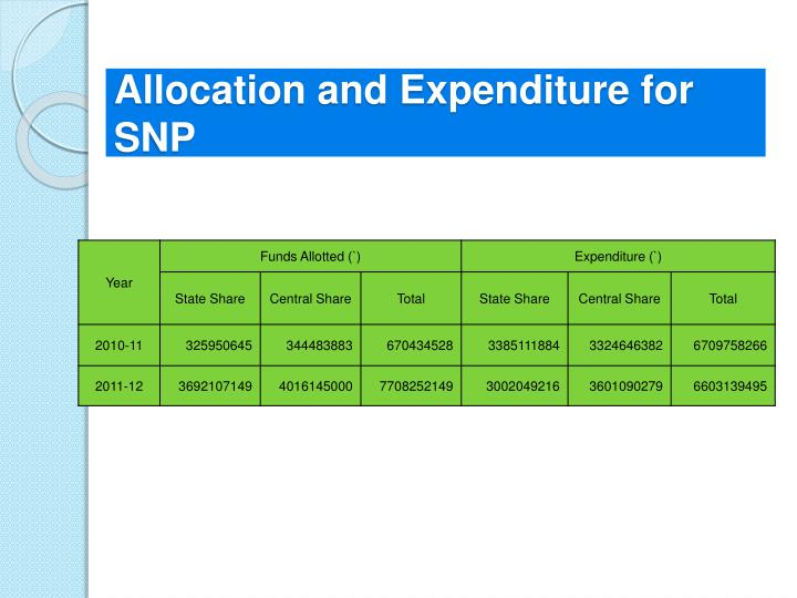 Allocation and Expenditure for SNP