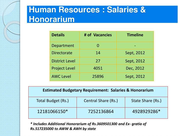 Human Resources : Salaries & Honorarium