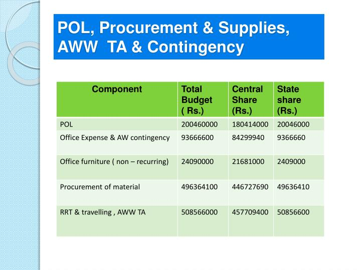 POL, Procurement & Supplies, AWW  TA & Contingency