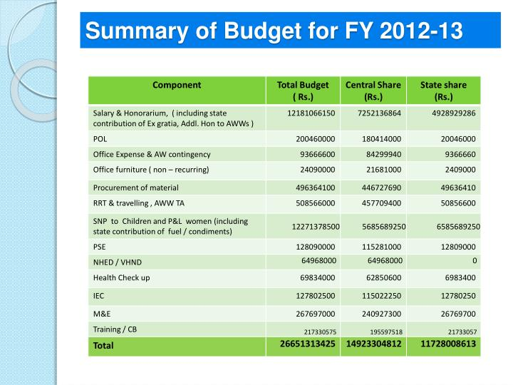 Summary of Budget for FY 2012-13