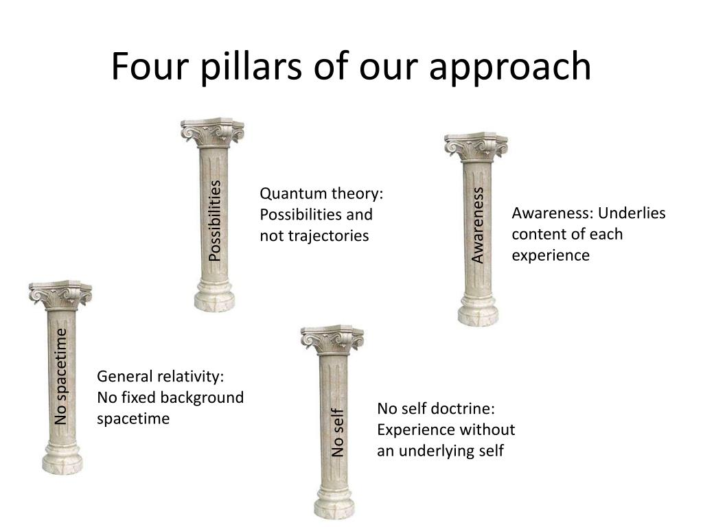 Four pillars of our approach