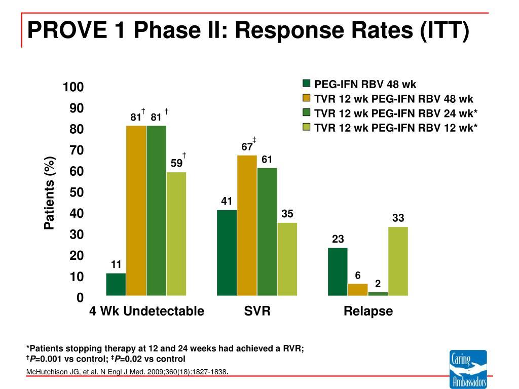 PROVE 1 Phase II: Response Rates (ITT)