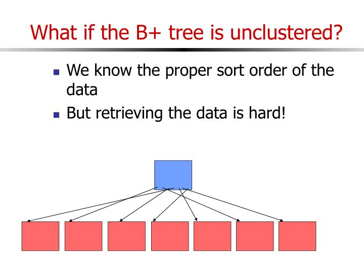 What if the B+ tree is unclustered?
