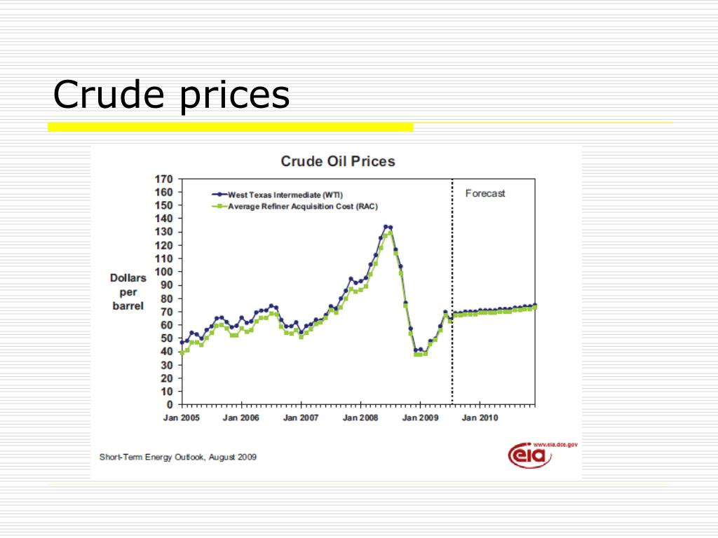 Crude prices
