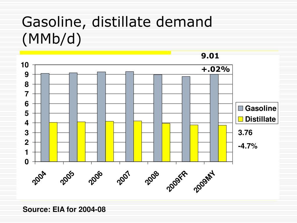 Gasoline, distillate demand (MMb/d)