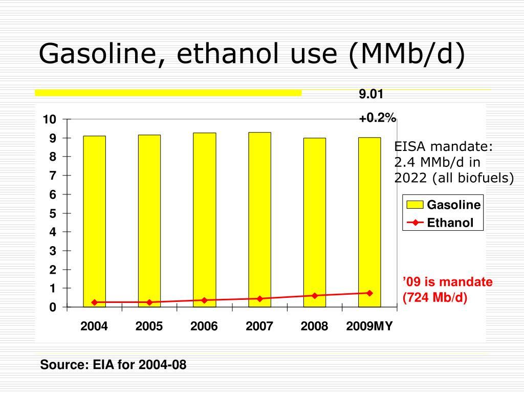 Gasoline, ethanol use (MMb/d)