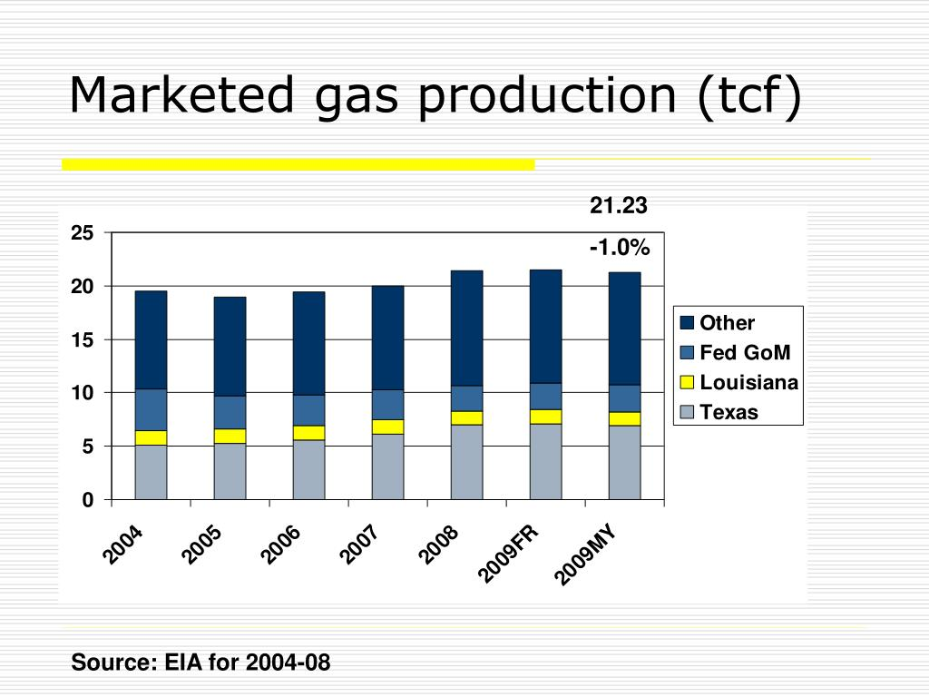 Marketed gas production (tcf)