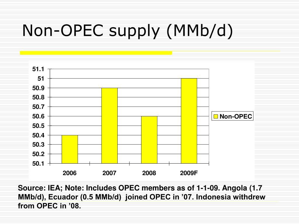 Non-OPEC supply (MMb/d)