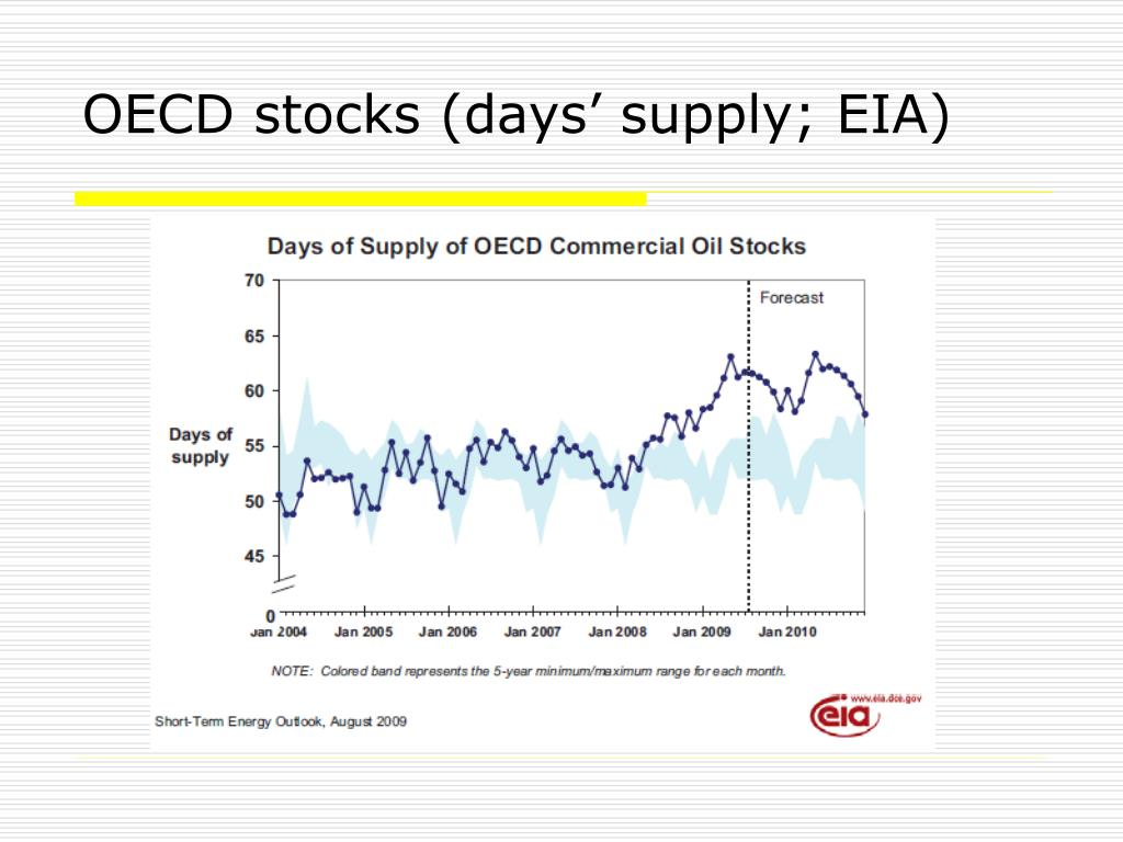OECD stocks (days' supply; EIA)