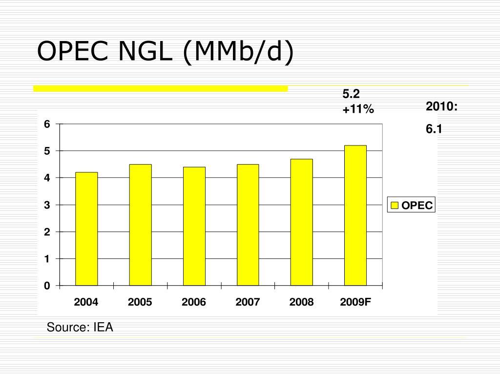 OPEC NGL (MMb/d)