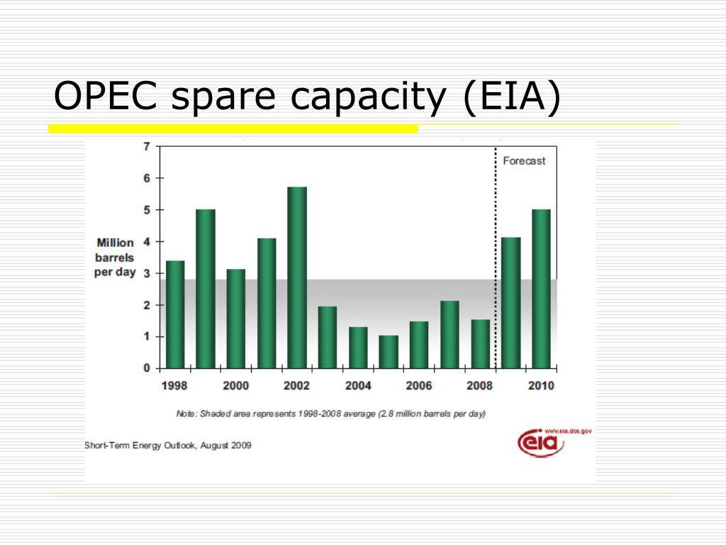 OPEC spare capacity (EIA)