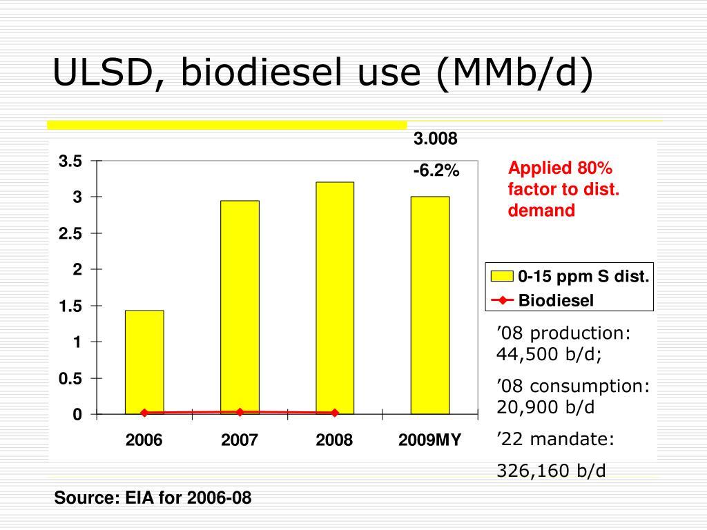 ULSD, biodiesel use (MMb/d)