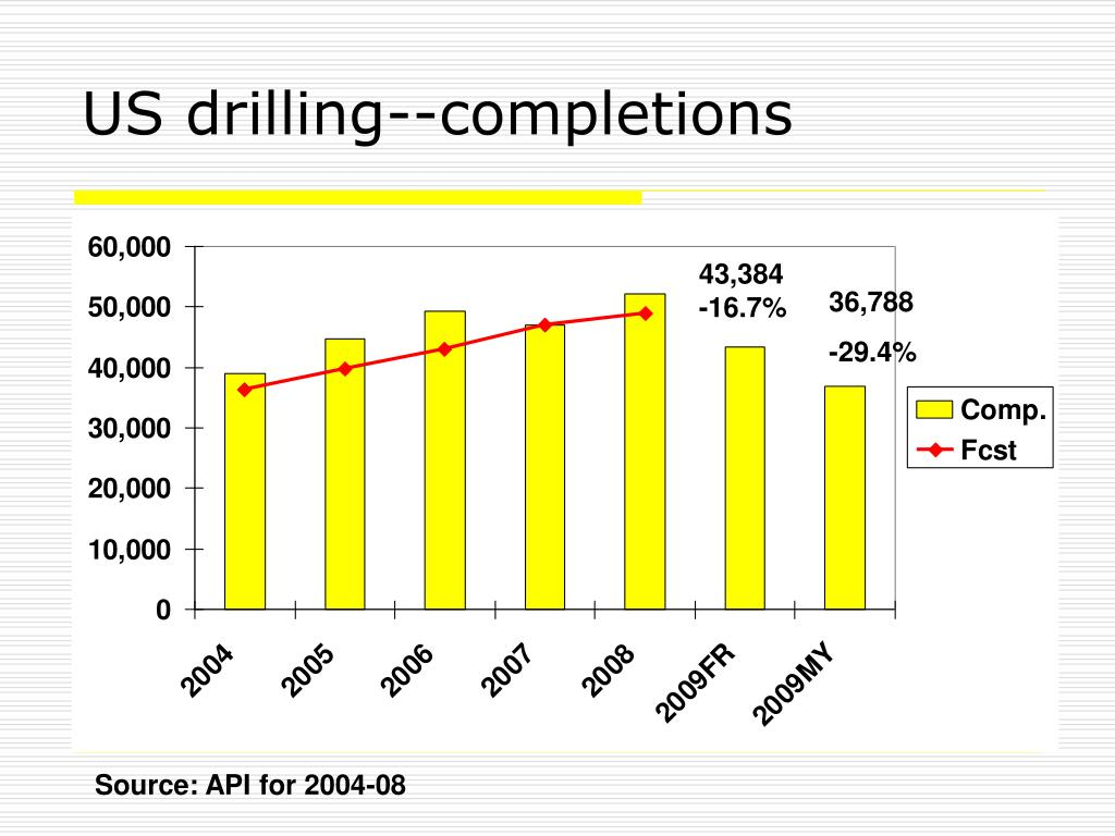 US drilling--completions
