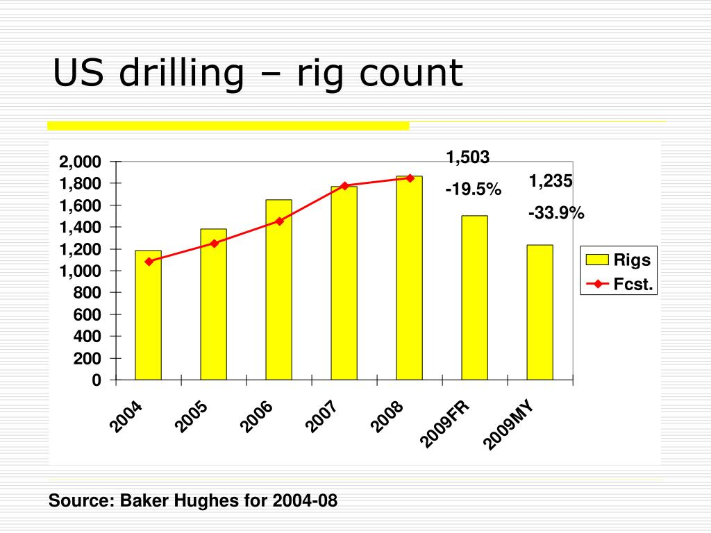 US drilling – rig count