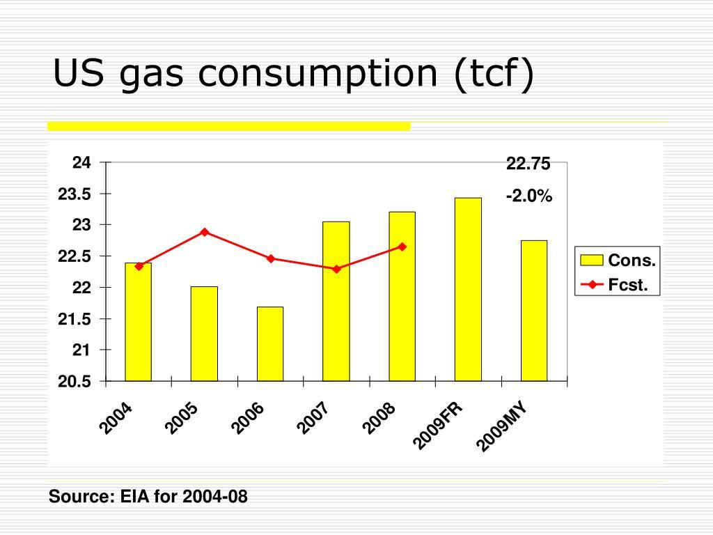 US gas consumption (tcf)