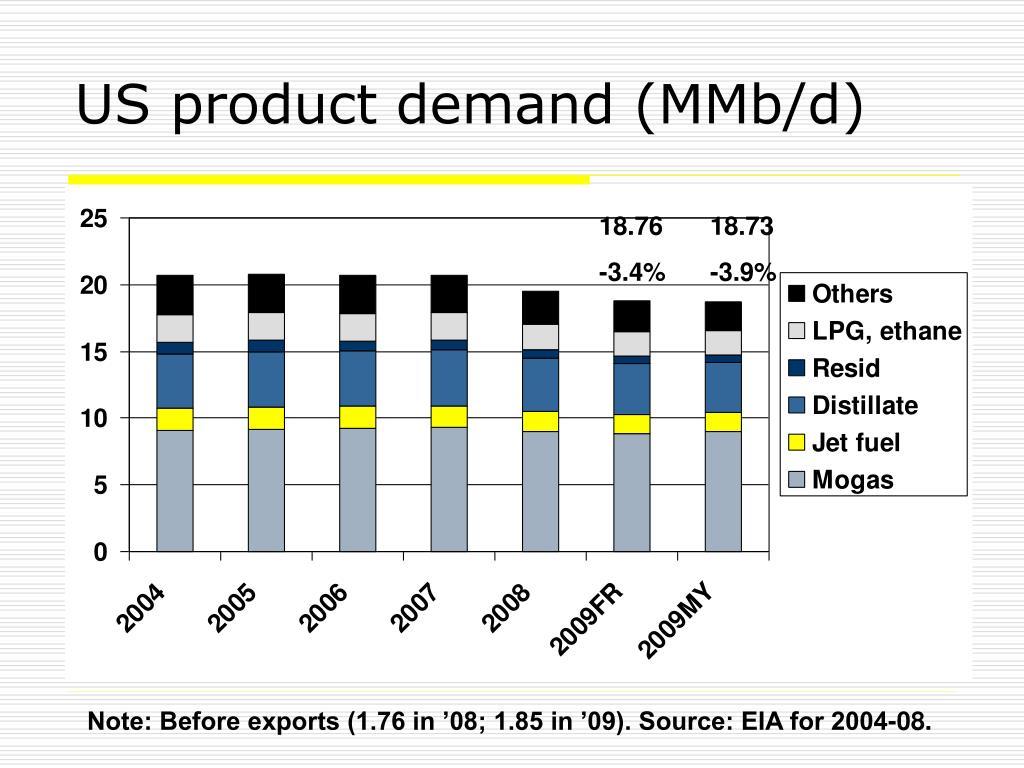 US product demand (MMb/d)