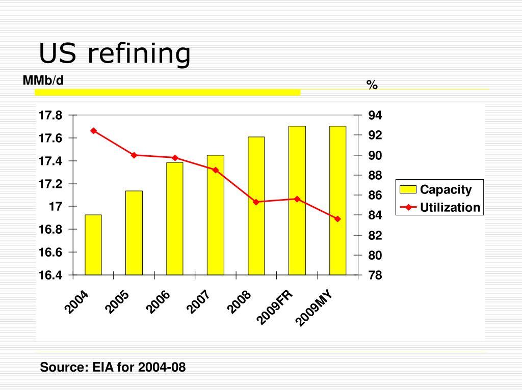 US refining