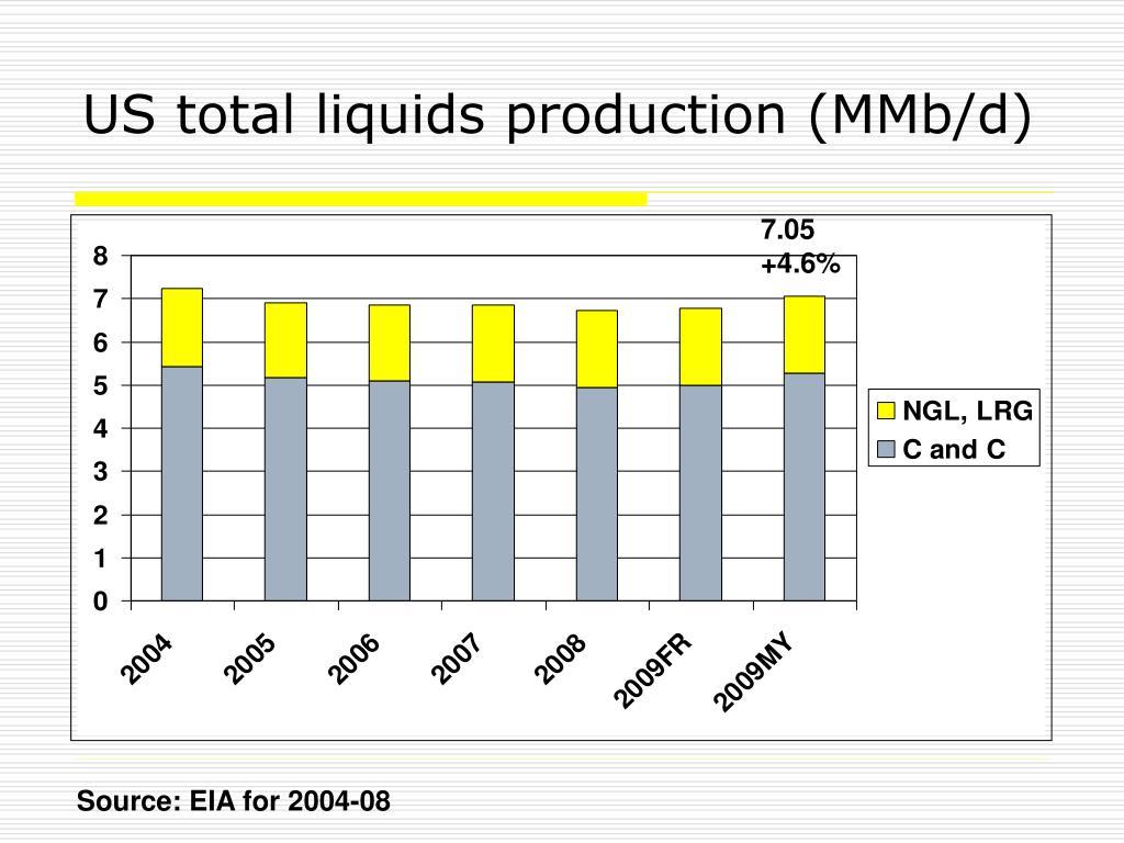 US total liquids production (MMb/d)