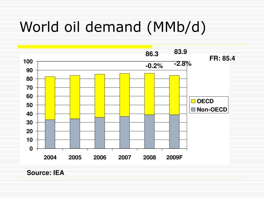 World oil demand (MMb/d)