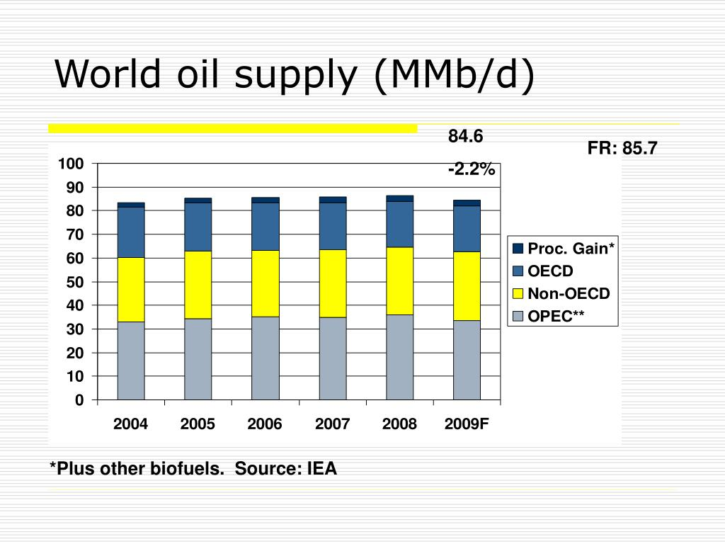 World oil supply (MMb/d)
