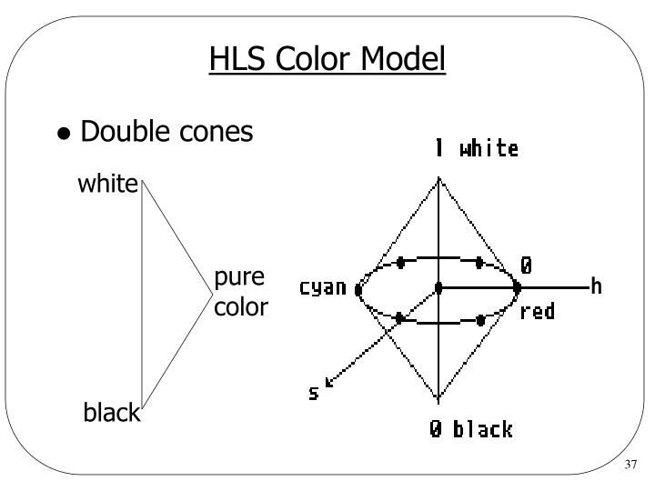 HLS Color Model