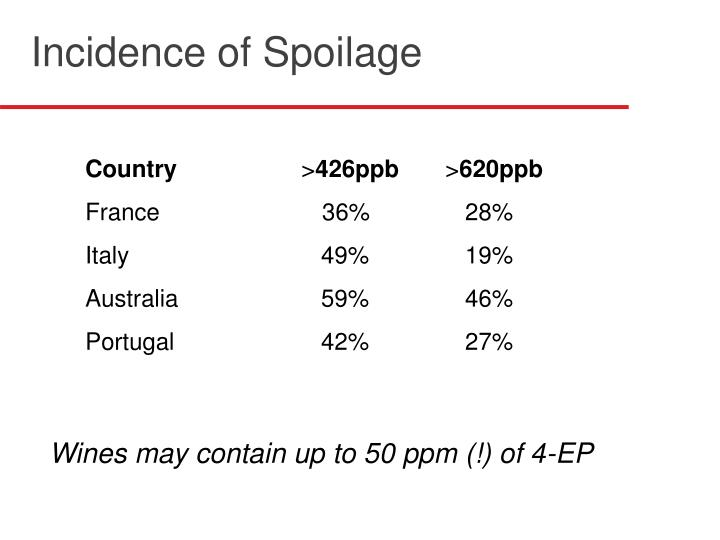 Incidence of Spoilage