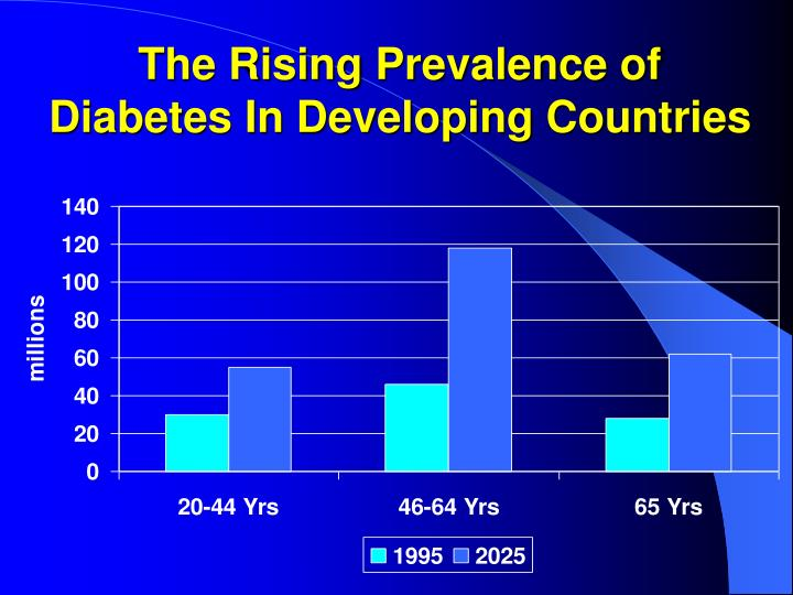 The Rising Prevalence of Diabetes In Developing Countries