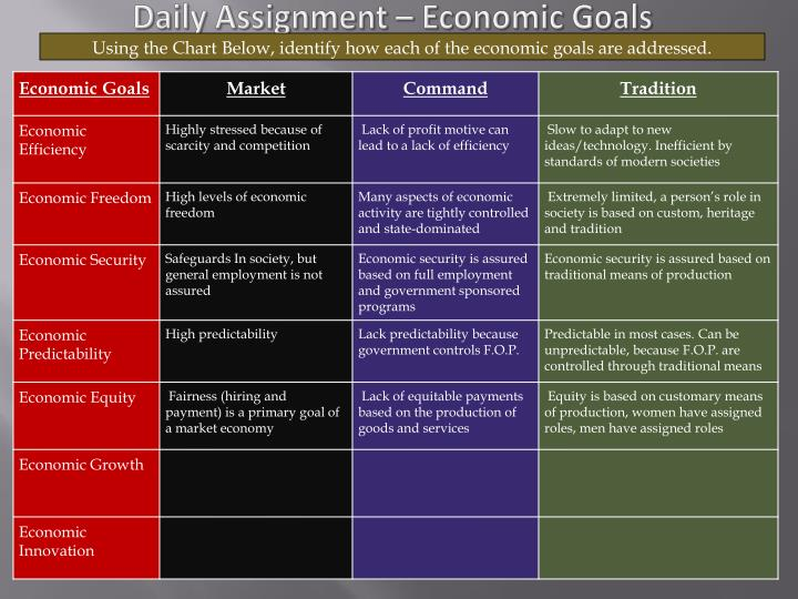 Daily Assignment – Economic Goals