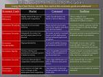 daily assignment economic goals7