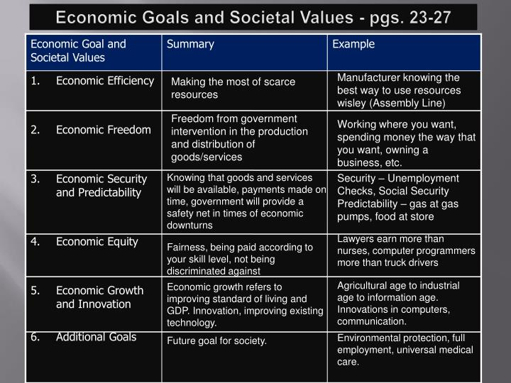 Economic Goals and Societal Values - pgs. 23-27