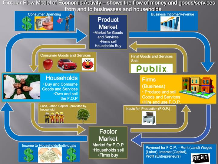 Circular Flow Model of Economic Activity – shows the flow of money and goods/services from and to businesses and households