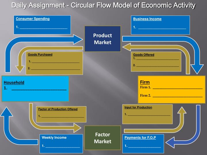 Daily Assignment - Circular Flow Model of Economic Activity