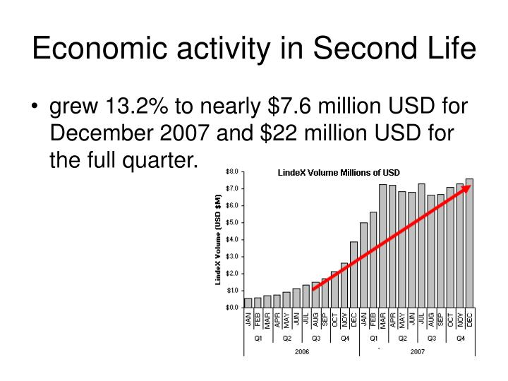 Economic activity in Second Life