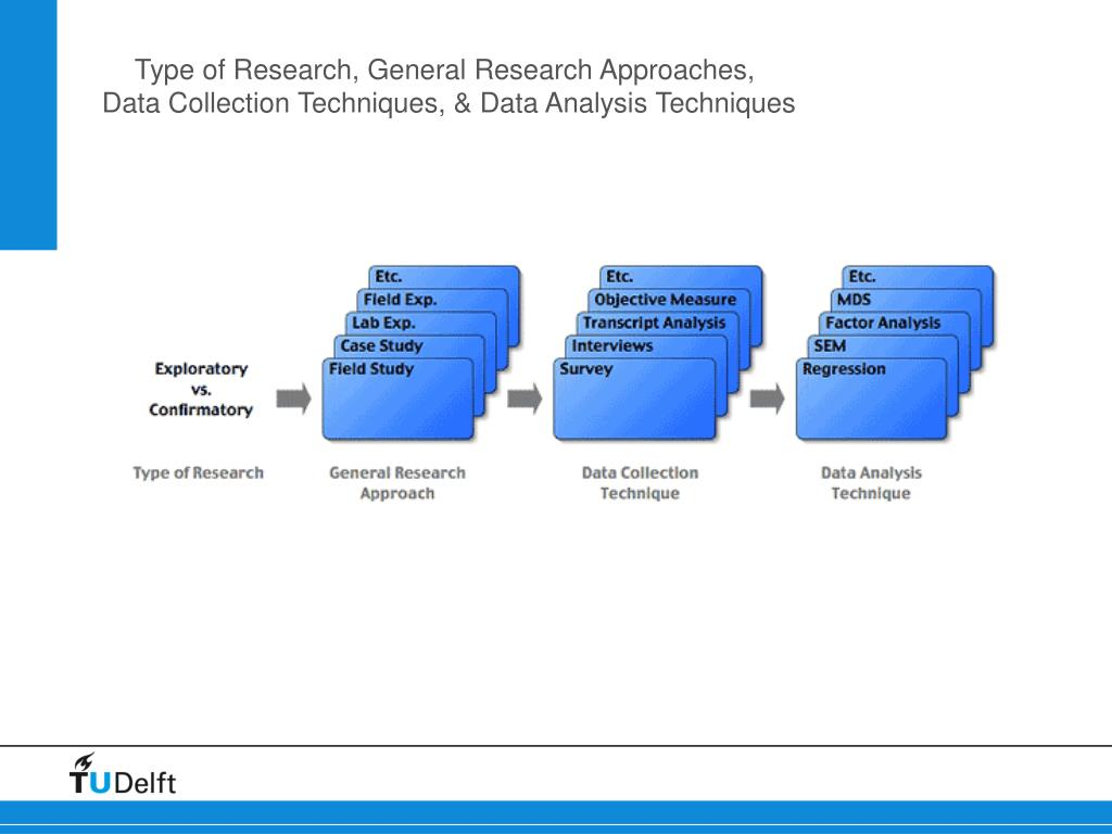Type of Research, General Research Approaches,