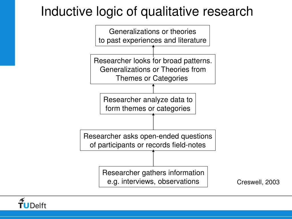 Inductive logic of qualitative research