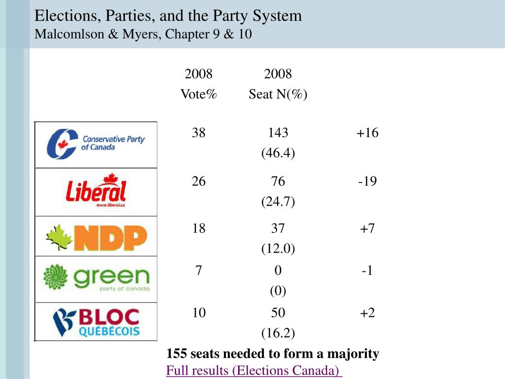 Elections, Parties, and the Party System
