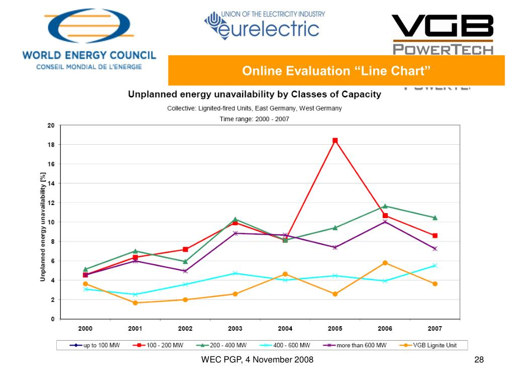 "Online Evaluation ""Line Chart"""