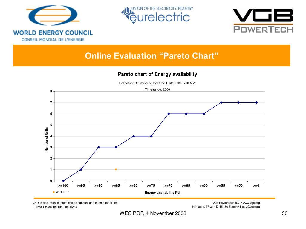 """Online Evaluation """"Pareto Chart"""""""