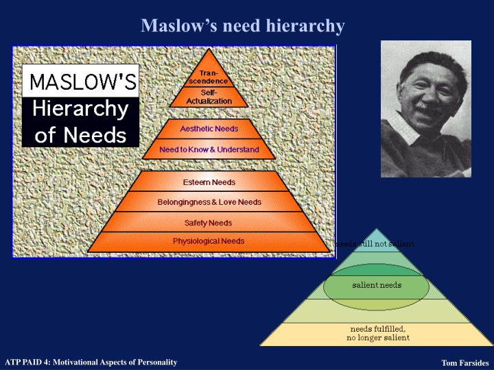 Maslow's need hierarchy